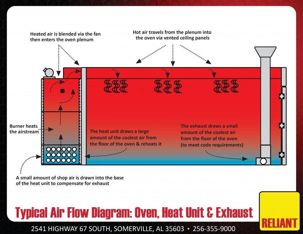 Reliant Powder Coating Oven Airflow