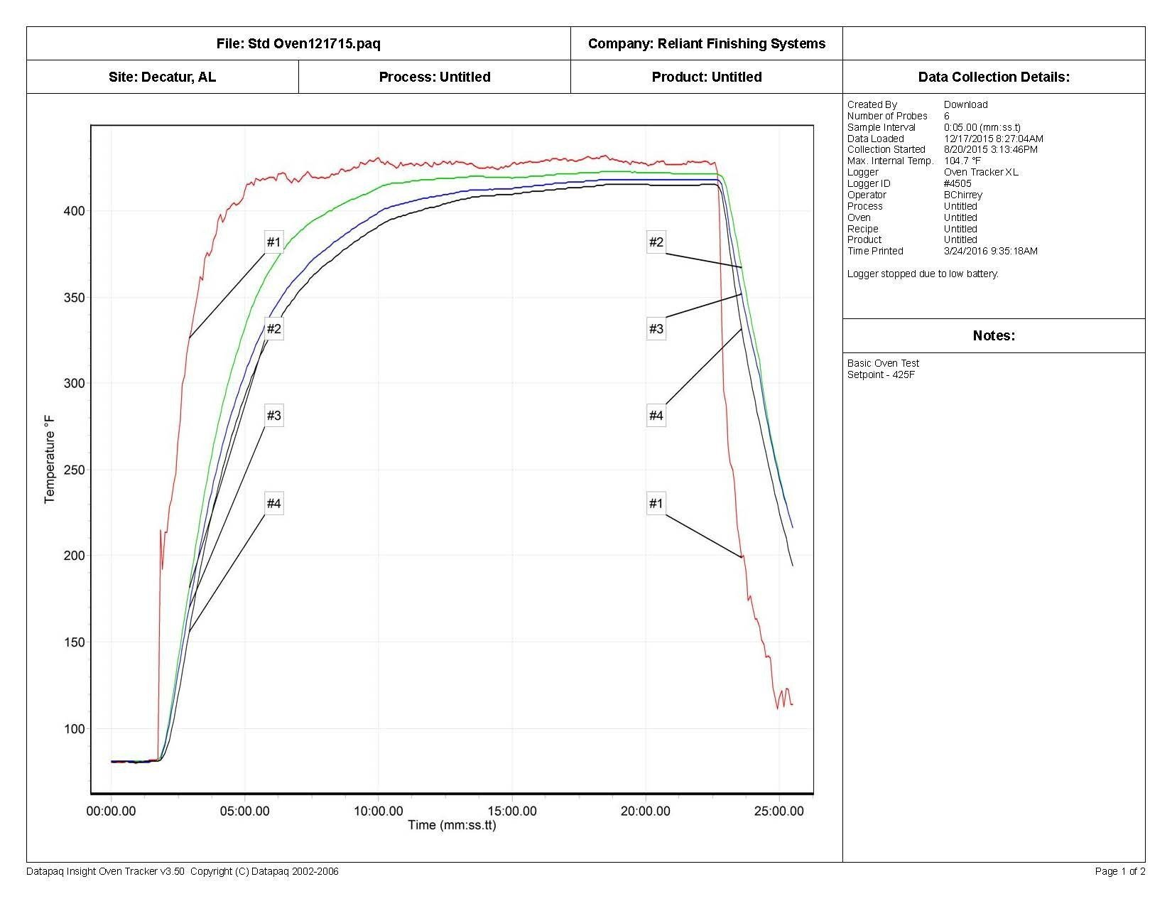 Powder Coating Oven Recorder Report - Graph