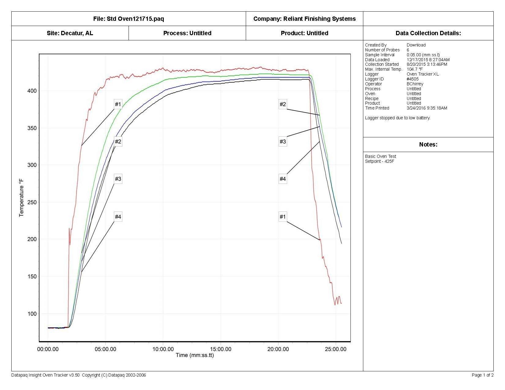 Datapaq Graph