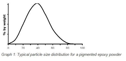 Powder Coating Particle Graph